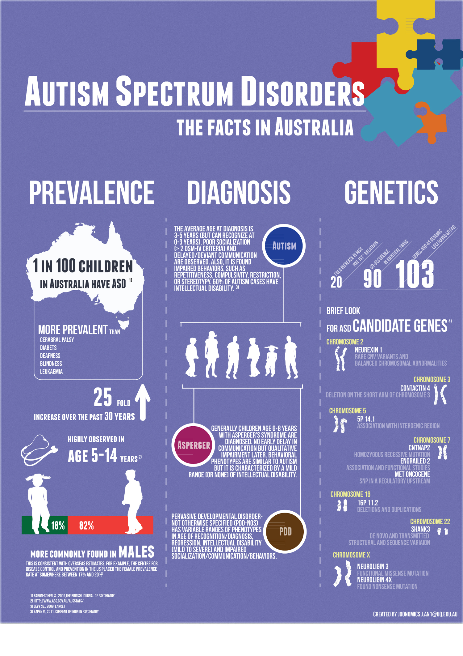 Australia Autism Facts
