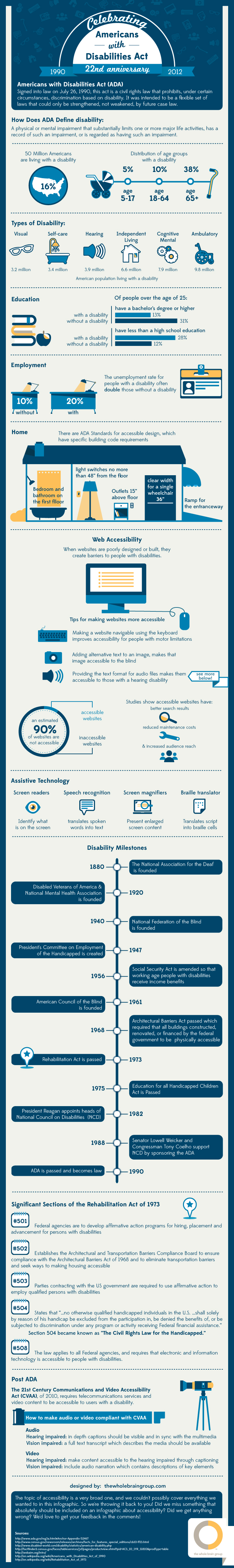 Celebrating ADAs 22nd Anniversary Infographic 2