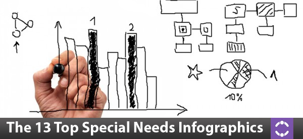 Special Needs Infographics
