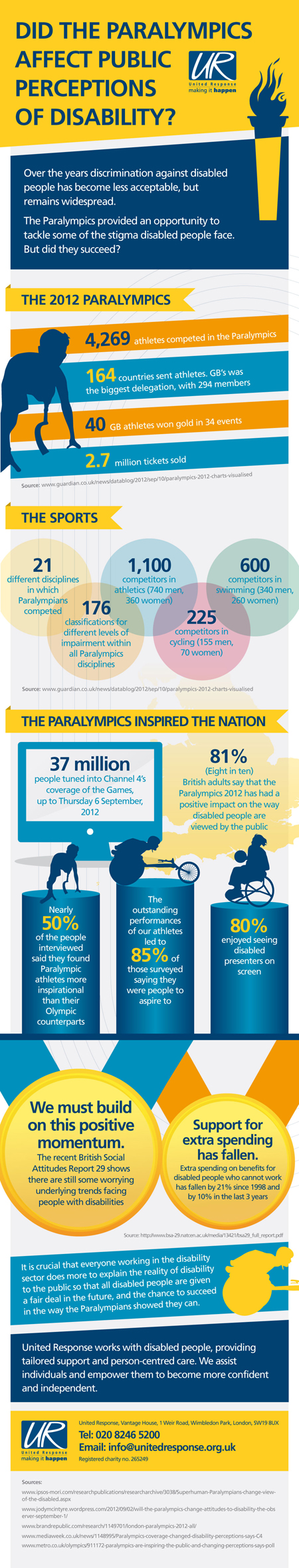 United_Response_Paralympics_Infographic_V5
