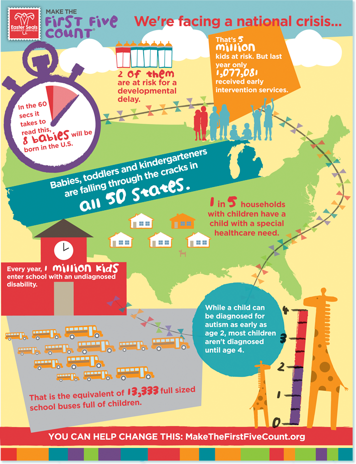 First five years infographic